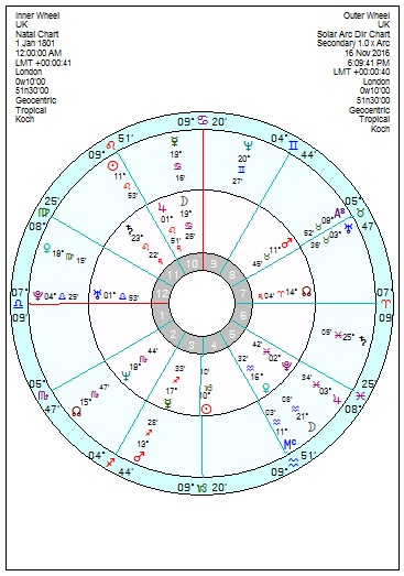 Theresa May – is her Mars in Pisces what the UK needs