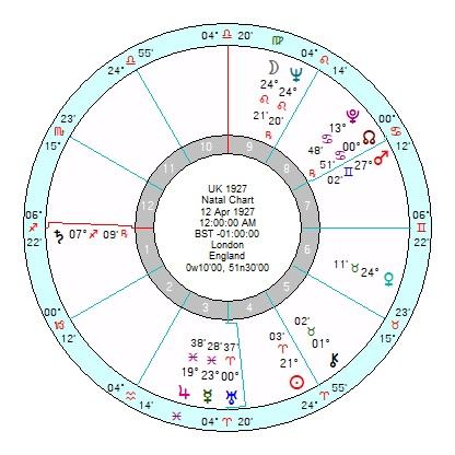 Astrology Of Todays News